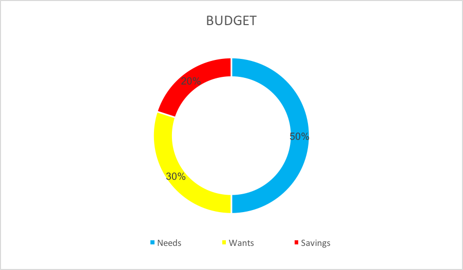 Budget Chart 50% Needs, 30% Wants, 20% Savings